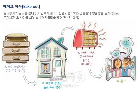 베이크 아웃[Bake out]실내공기의 온도를 높여주어 건축자재에서 방출되는 유해오염물질의 방출량을 일시적으로 증가시킨 후 환기를 하여 실내오염물질을 제거(3~4회 실시)