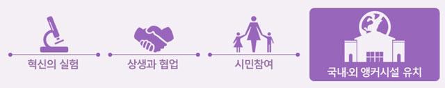 세계가 주목하는 서울혁신파크