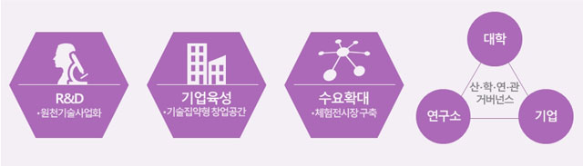서울만의 창조경제단지 만들기
