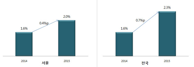 2015년 서울 및 전국의 실업률 전망, 서울은 서울연구원에서 전망. 전국은 한국은행(2014.10.15), 현대경제(2014.10.02), OECD(2014.11.25), POSRI(2014.11.05) 전망치 평균