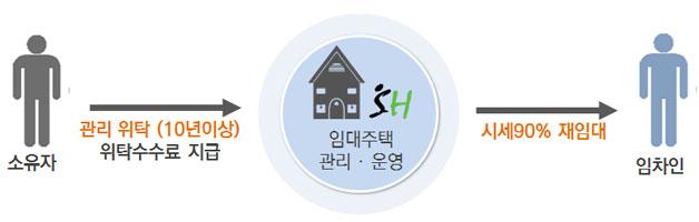 임대주택 관리·운영