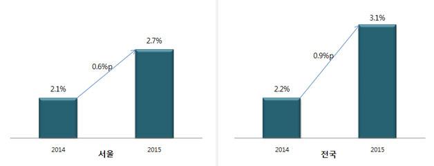 2015년 서울 및 전국의 물가상승률 전망, 서울은 서울연구원에서 전망. 전국은 한국은행(2014.10.15), 현대경제(2014.10.02.), OECD(2014.11.25.), POSRI(2014.11.05) 전망치 평균