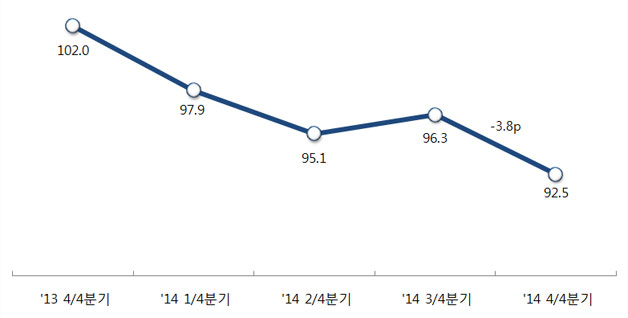 서울의 소비자태도지수서울의 소비자태도지수