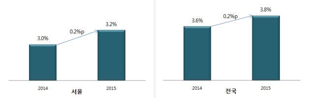 2015년 서울 및 전국의 경제성장률 전망 서울은 서울연구원에서 전망. 전국은 한국은행(2014.10.15.), 현대경제(2014.10.02.), OECD(2014.11.25), POSRI(2014.11.05) 전망치 평균