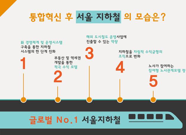 통합혁신 후 서울 지하철의 모습은?