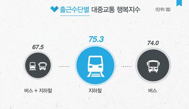 출근수단별 대중교통 행복지수