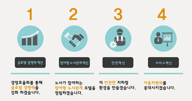 서울지하철, 통합혁신을 통해 글로벌 No.1 경영과 안전한 시민의 발이 되겠습니다.