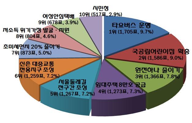 시민이 뽑은 2014년 서울시 10대 뉴스