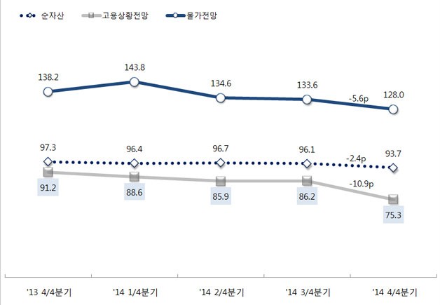 서울의 순자산, 고용상황전망, 물가전망지수