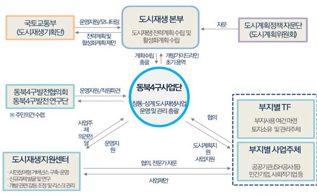 사업추진체계 구축 및 운영방안
