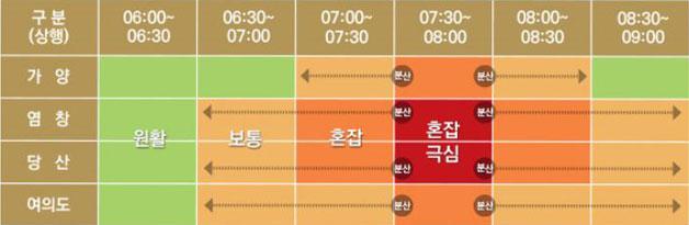 주요 역사 시간대별 혼잡 현황 안내