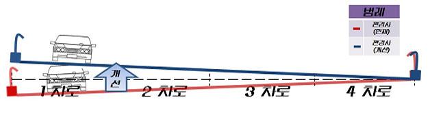 강변북로 곡선부 편경사 불량 개선안