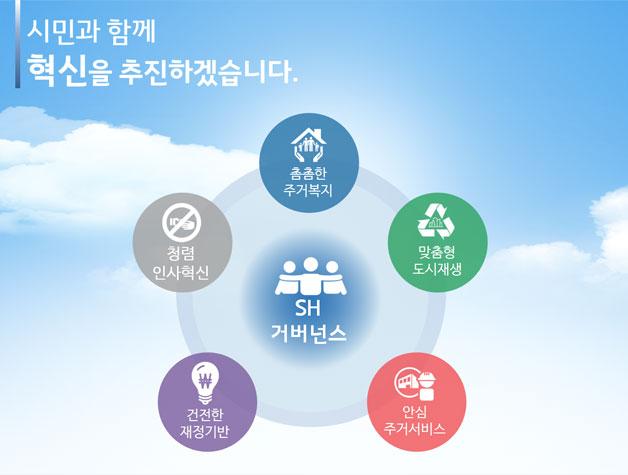 에스에이치(SH)공사의 5대 분야 혁신 방안