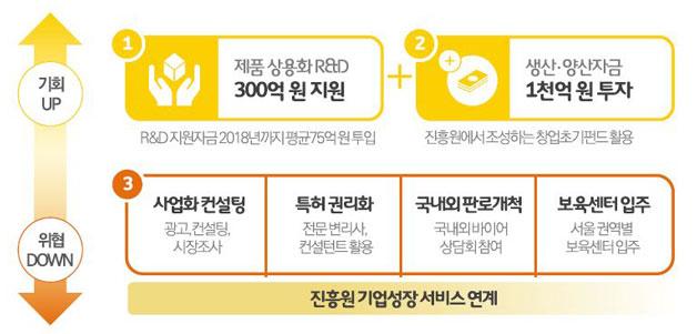 진흥원 기업성장 서비스 연계