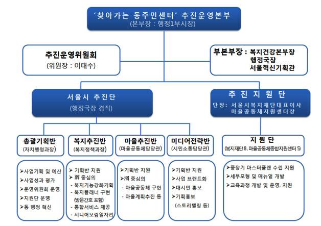 `찾아가는 동 주민센터` 추진운영본부 조직도