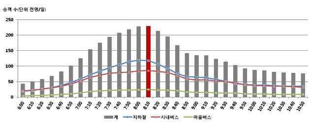 2014년 시간대별 대중교통 승객 수(오전)