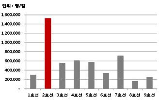 서울시민 가장 많이 이용한 지하철 호선