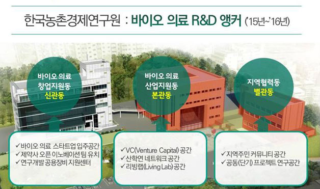 한국농촌경제 연구원