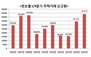 1분기 서울 주택거래량 2006년 이후 최대