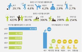 [인포그래픽] 서울시민은 '축구'를 좋아해