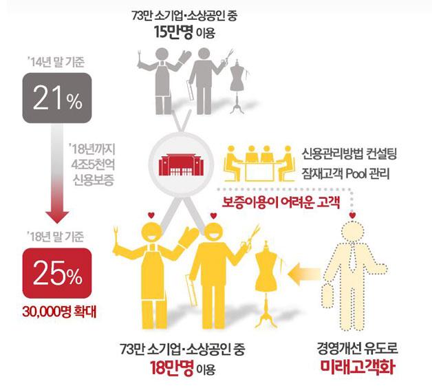 서울신용보증재단