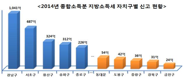 2014년 종합소득분 지방소득세 자치구별 신고 현황