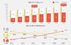 [인포그래픽] 20년 후, 서울 가구의 모습은?