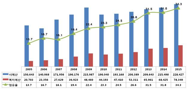 서울시 시예산, 복지예산 평균증가율 (단위 : 억 원, %)