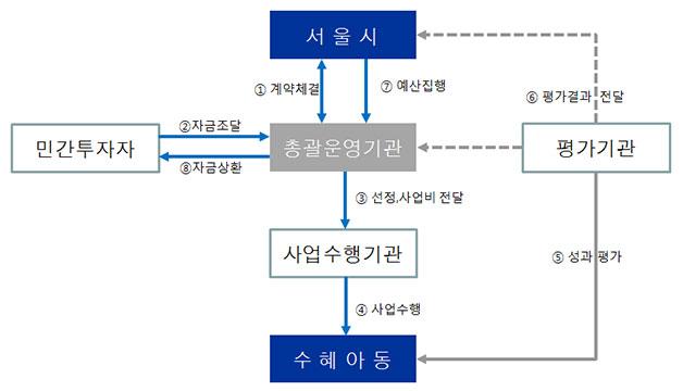SIB(사회성과보상사업) 체계도