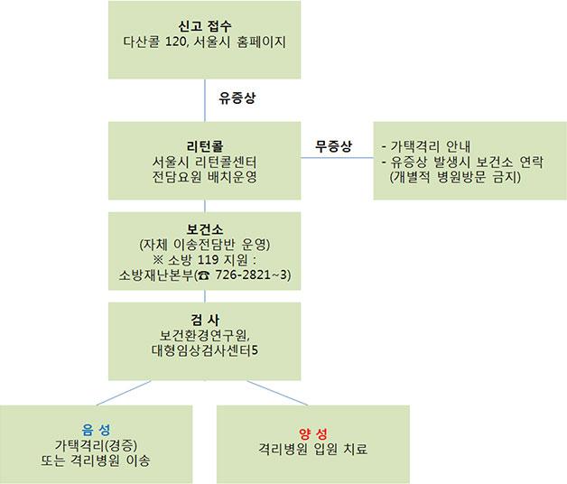 서울시 메르스 신고접수 처리체계