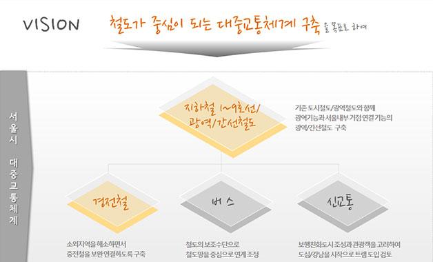 서울시 대중교통체계 구성