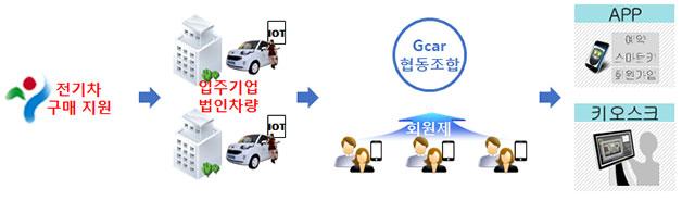 협동조합형 전기차 셰어링 개념도(공유경제)