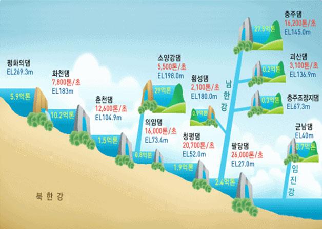 한강과 임진강 수량조절 현황 조감도