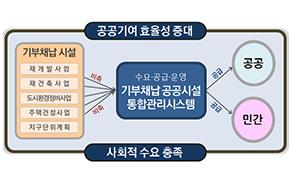 기부채납 공공시설 통합관리 개념도
