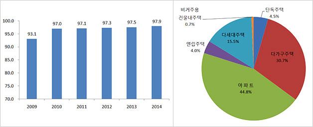 연도별 주택보급률(좌), 2014년 주택 유형별 분포(우)