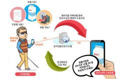 시각장애인 대상 서비스인 엔젤아이즈 앱을 통해 착용형(웨어러블) 카메라와 스마트폰을 연동시켜 도우미(지인)에게 원활히 도움을 받을 수 있다.
