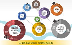 내년 예산 27.4조 편성 '복지·민생·도시재생'