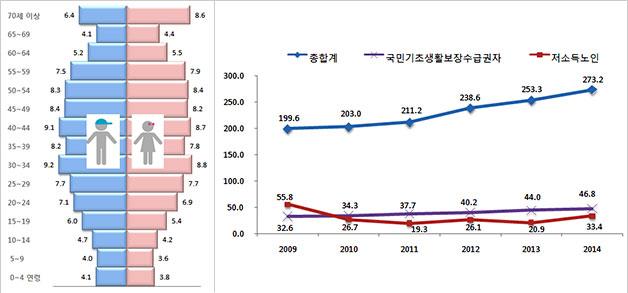 2014년 인구구조 항아리 형태를 띄고 있다(좌), 연도별 홀몸어르신 추이(우)