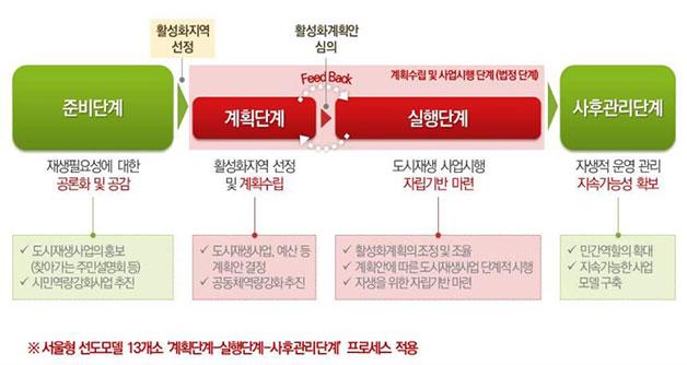 시민역량강화 4단계 프로세스