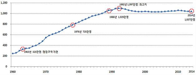 연도별 서울시 인구 추이