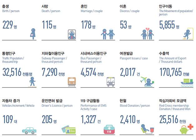 2014년 통계로 본 서울의 하루