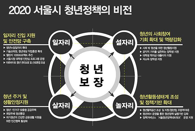 2020 서울시 청년정책의 비전