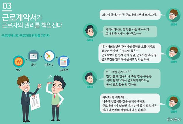 상황3. 근로계약서 설명 페이지 ⓒ서울시