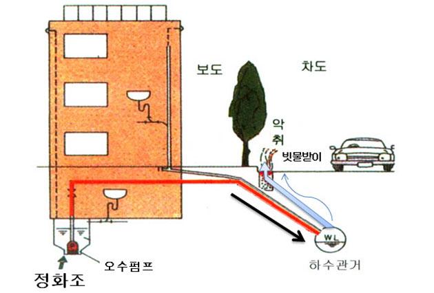 펌핑식 부패 정화조가 오수를 공공하수관거로 배출할 때 악취가 빗물받이를 통해 지상으로 전달된다