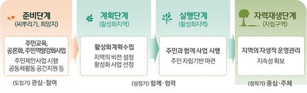 주민역량강화 4단계 프로세스(2025 서울시 도시재생 전략계획)