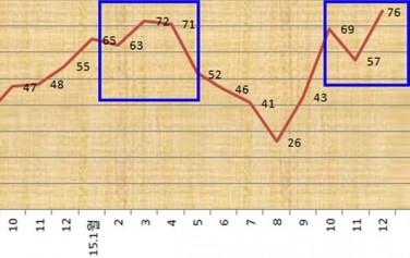 서울시 층간소음상담실 층간소음 상담 분석자료(`14.4~`15.12)