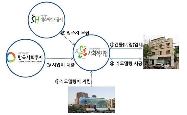 리모델링 사회주택 사업방식