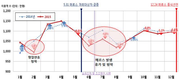 대중교통 월별 이용추이 그래프