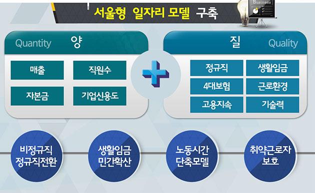서울형 일자리 모델 구축