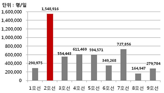 2015년 서울시민 가장 많이 이용한 지하철 호선